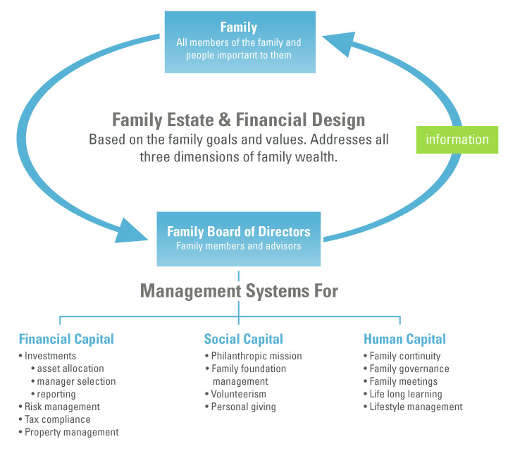 Family Estate and Financial Design