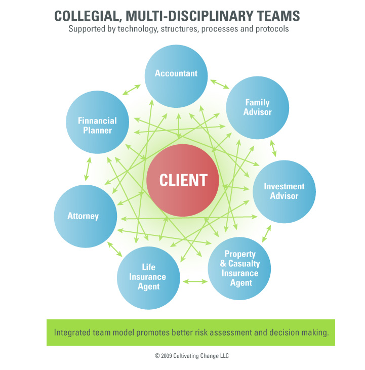 Collegial, multi-disciplinary team approach