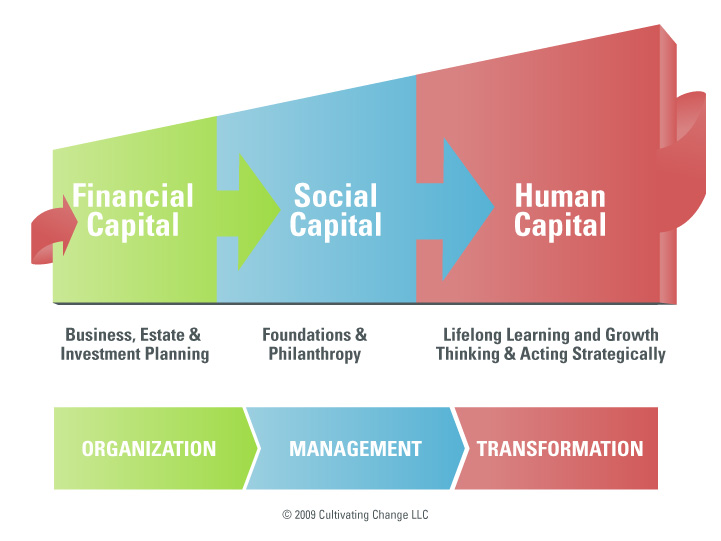 The transformative power of Human Capital