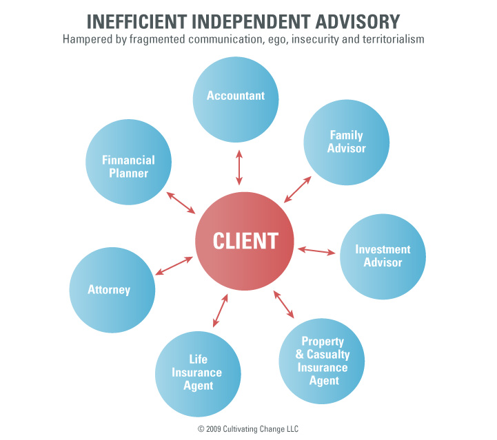 Inefficient Independent Advisory diagram showing the relationship between advisors and the client